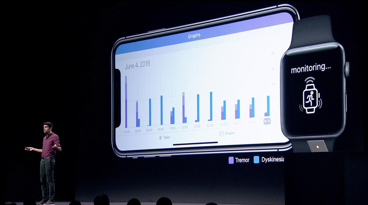負担を自動化。Apple Watchでパーキンソン病症状のモニタが可能に