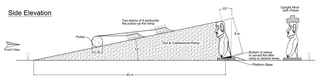180611Moai3 - 【考古学】古代のポリネシア人がモアイ像に岩の帽子を被せた方法、解明される[06/12]