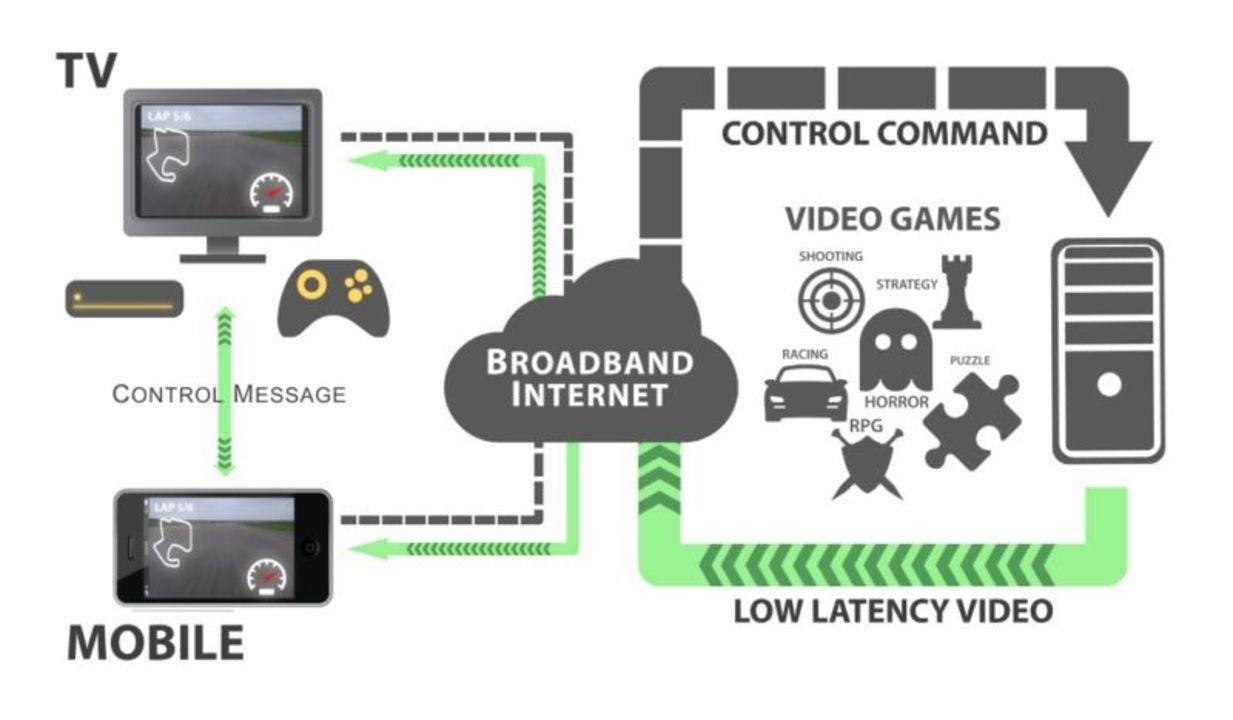 未来のゲームはストリーミング! Ubisoft CEOが「次の世代の家庭用ゲーム機が最後の据え置き型になるだろう」と予測