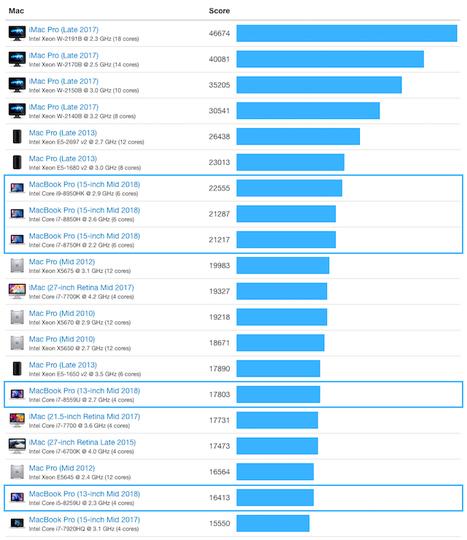 180717_macbook_pro_benchmark