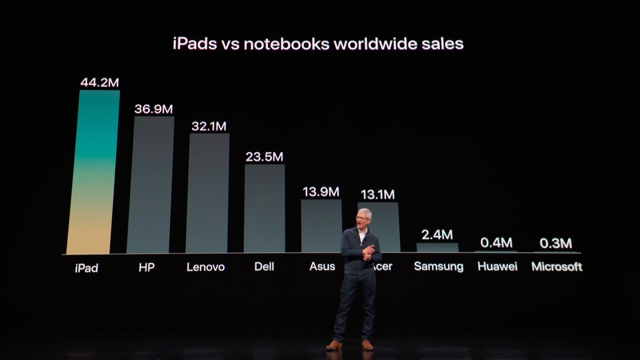 今日のAppleは比較が多かったけど、テック業界で流行ってるの? #AppleEvent