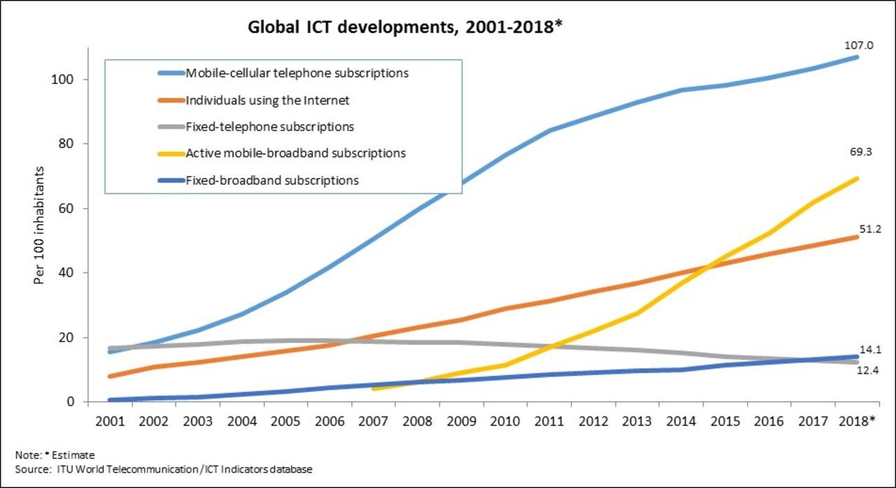 世界はネットでつながってるは本当? ようやく全人類の半分がユーザーに…