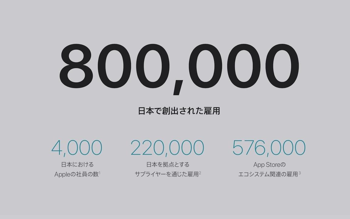 80万の雇用、社員は400%増。Apple公式発表の数字でみる、Appleと日本の仕事