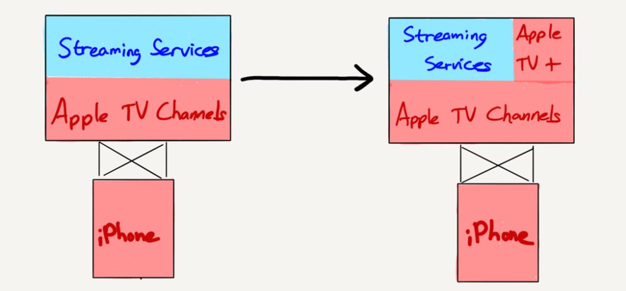 未定だらけのAppleサービスイベントは誰に向けたものだったのか。図にまとめると…