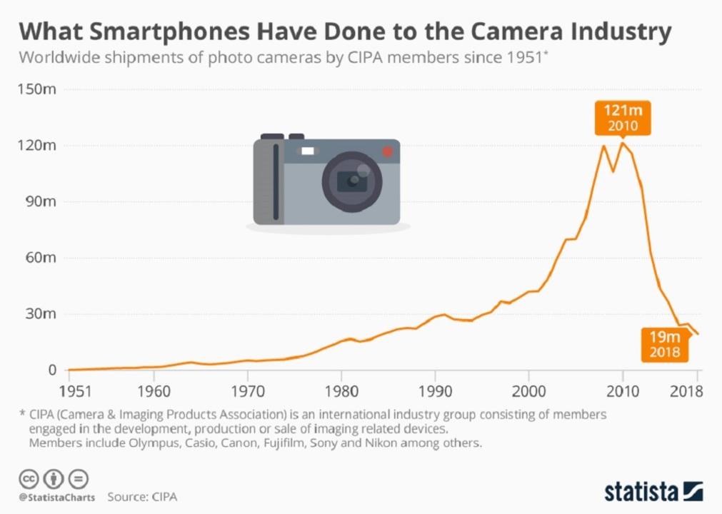 スマホがカメラ産業にしたこと