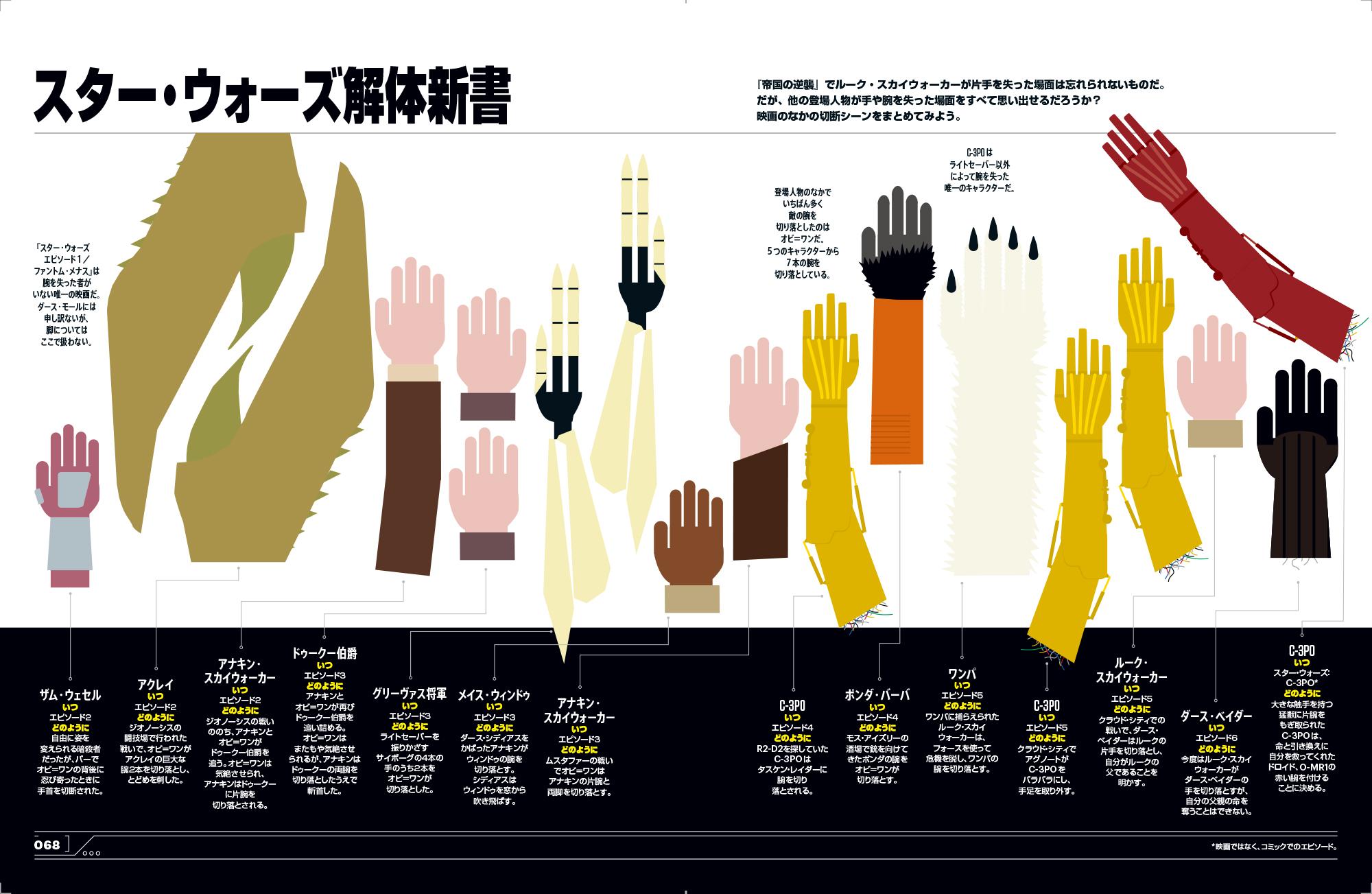『スター・ウォーズ』で腕を一番多く切断したのは誰? マニアックなインフォグラフィックを満載した公式本発売
