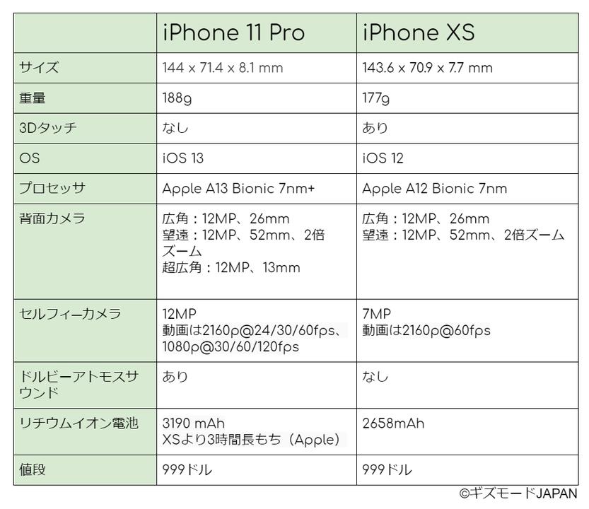 iPhone 11 Proと1年落ちXS、どっちが買い?