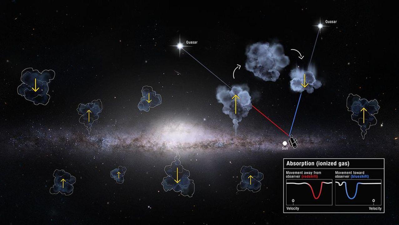 我らが天の川銀河、どうもガスを吸い込み続けているみたい