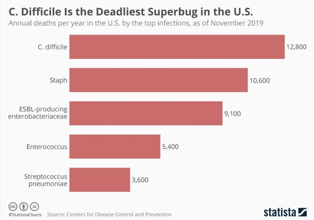 15分に1人が耐性菌で死亡、米CDC所長が「ポスト抗生物質時代」を宣言