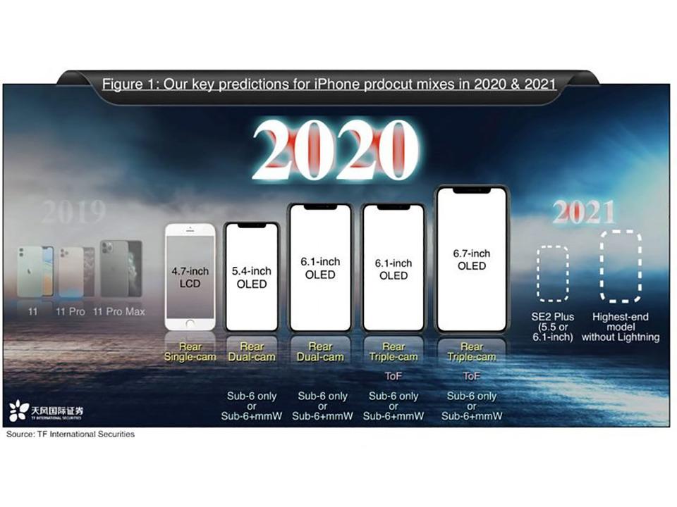 2021年、iPhoneからLightningコネクタが消えて完全ワイヤレスになる?