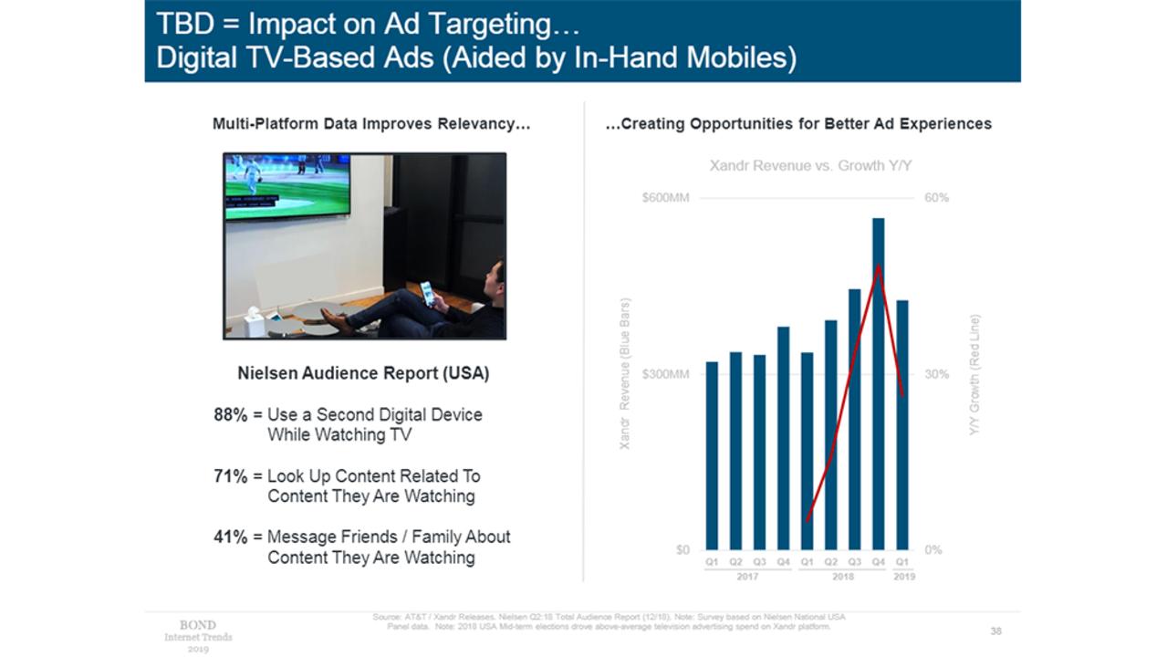 アメリカ人の88%が、TV視聴中に別のデジタル機器を使用してるって