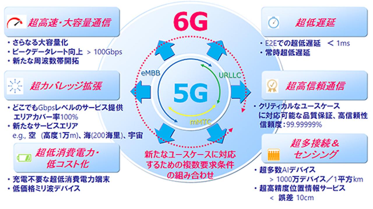 完全に5Gの上位互換。ドコモはもう6Gを見据えています | ギズモード ...