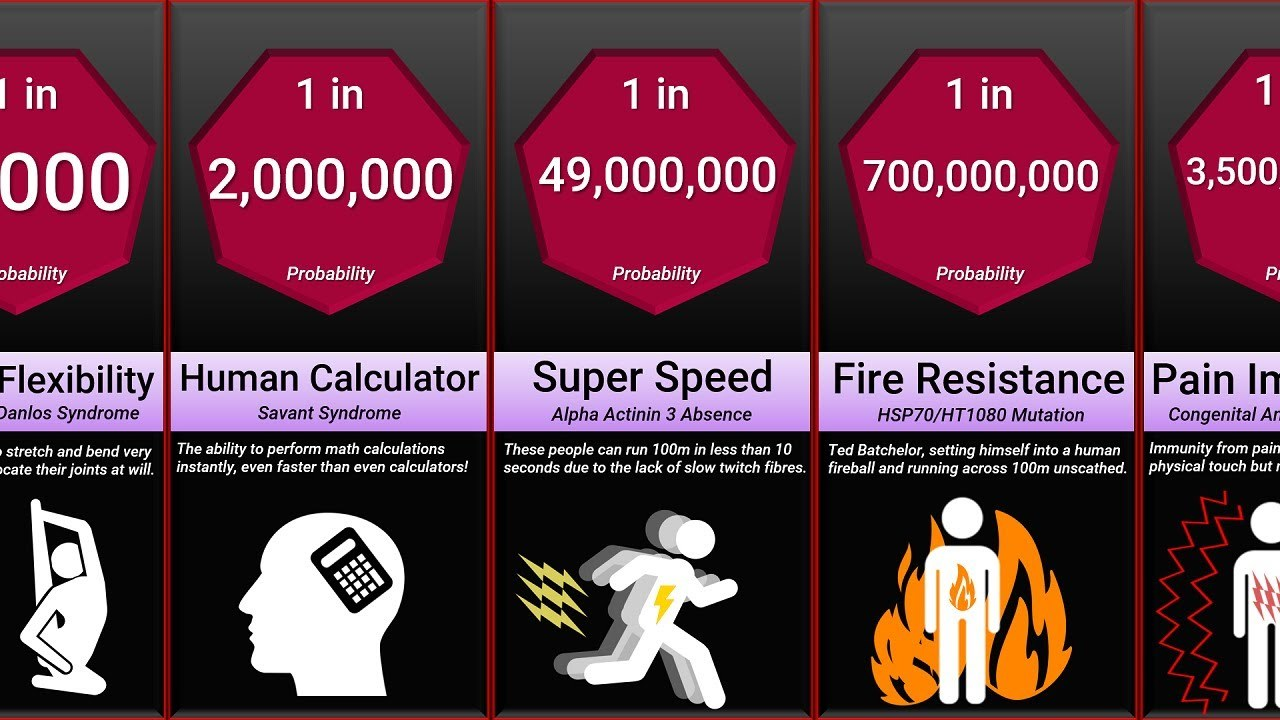 超記憶力や柔軟性から、常人の10倍もの対電性まで。人がスーパーパワーを持つ確率は?