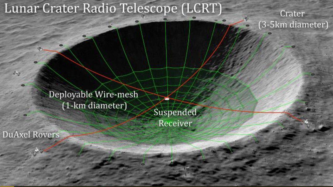 NASA、月の裏側のクレーターを天文台にしたい