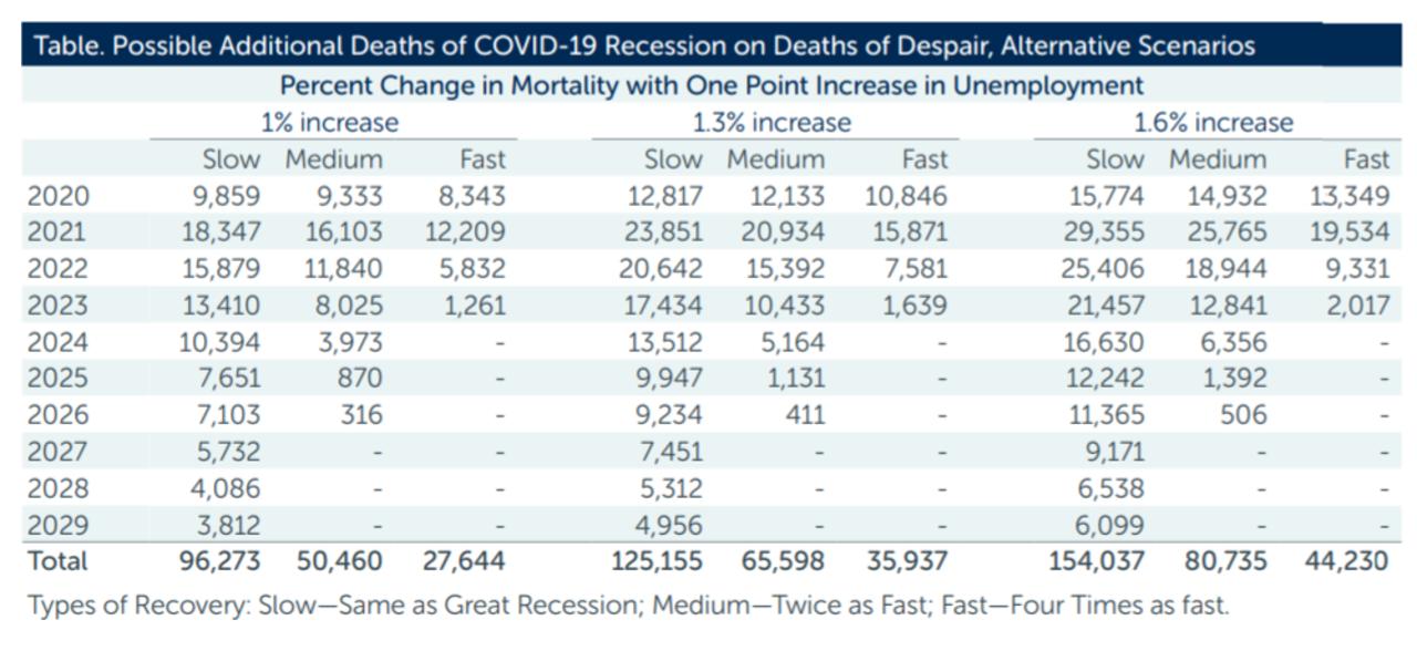 新型コロナに絶望して死ぬ人が新型コロナ死者数に並ぶという米国の予測が発表に