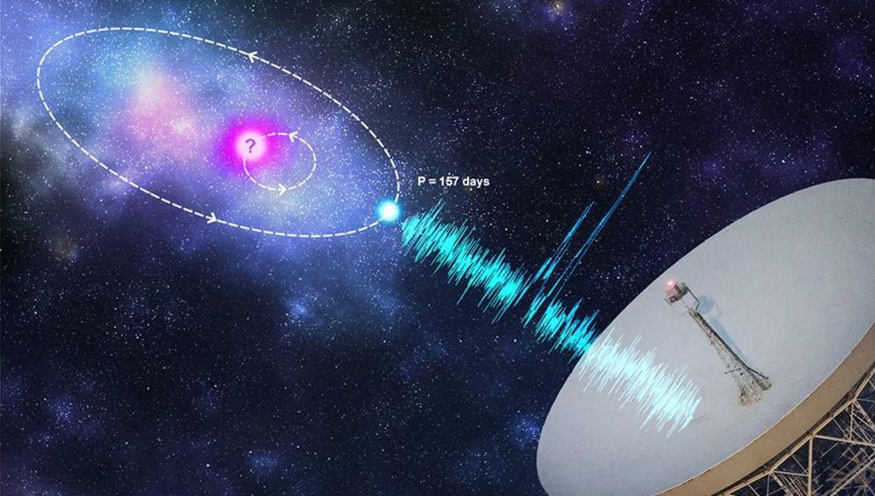 新発見により深まる宇宙のナゾ:157日周期で届く高速電波バースト