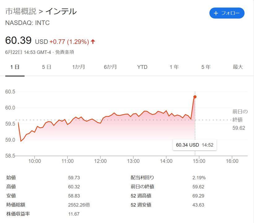 WWDC直後のIntelの株価、グッと上がって、グッと下がる #WWDC20