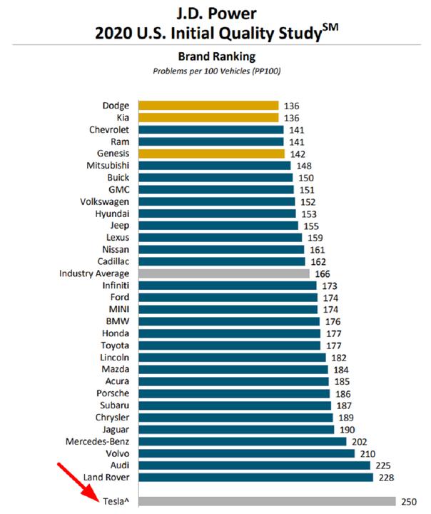 ぶっちぎり最下位です。JDパワー初期品質調査ランキングにTesla堂々初登場