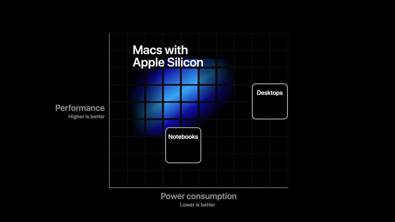AppleはAMDともさよならする気みたい