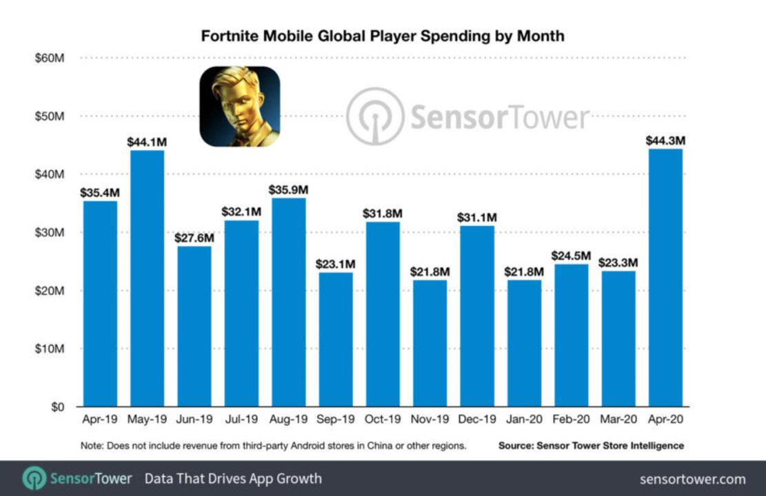 ばいばいアップル税。史上最大の金づる『フォートナイト』のエピックバトルが今はじまる