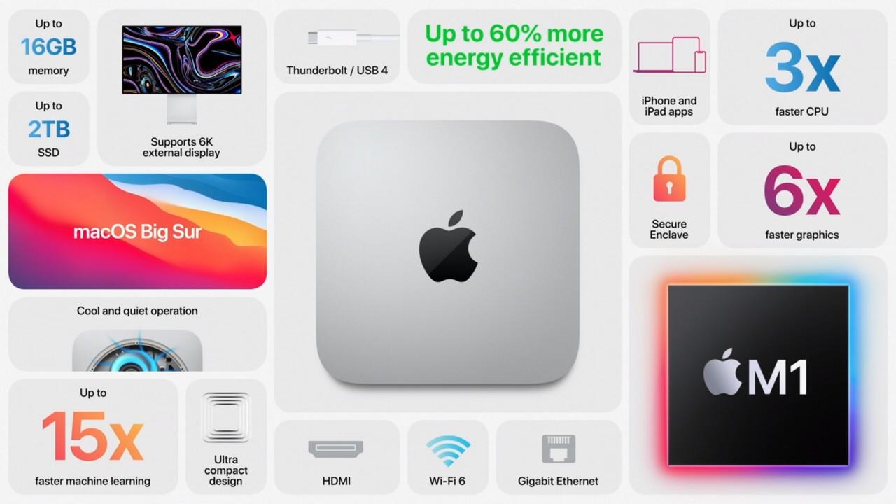 【まとめ】新型Mac mini:新しいM1プロセッサーを搭載。699ドルでフル6Kを動かせるやべぇヤツ #AppleEvent