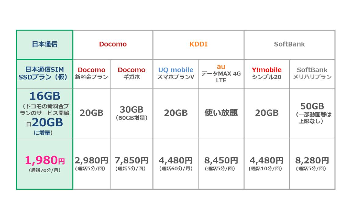 ahamoに負けるな! 日本通信から1,980円で月間20GBの新プラン登場