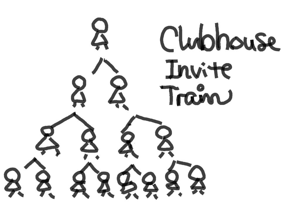 100人招待する強者現る。Clubhouseに招待される裏技とAndroidの番号で使う方法