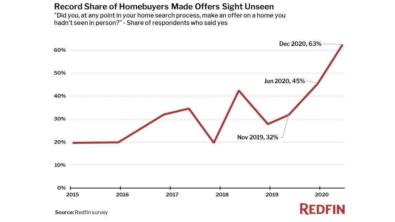 実際の物件見ないで家をポチった経験者がアメリカで63%に。日本もVR内見がブーム