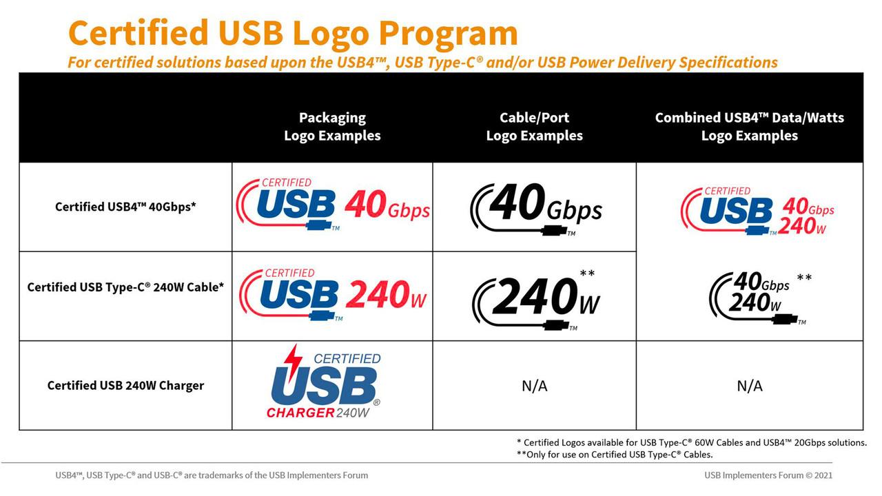 これで迷わない。USB Type-Cケーブルの通信速度と給電電力がひと目でわかるロゴ規格が新設
