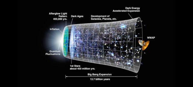 宇宙の起源、またひとつわかった? ビッグバン後の急膨張を裏付けるデータ
