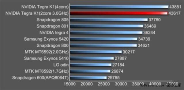 速っ! NVIDIAの新型プロセッサ「Tegra K1」は他社の最新チップをぶっちぎる性能だと判明