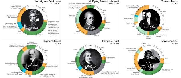 ダーウィン、モーツァルトにル・コルビュジエ......天才たちの一日の過ごし方