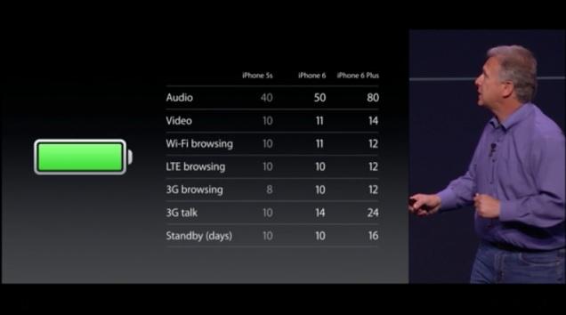iPhone 6のバッテリーは、iPhone 5sより少し良いぐらい