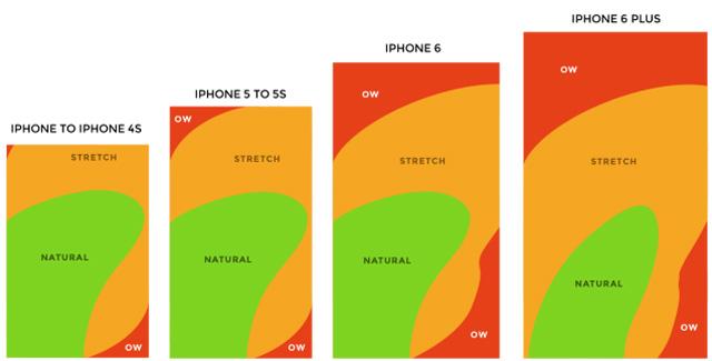 スマホ大画面時代、親指リーチ範囲が鍵となる新たなインターフェースデザイン