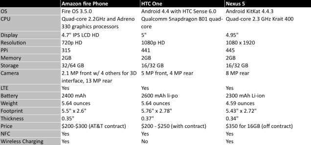 20140619amazonphonecomparison2.jpg