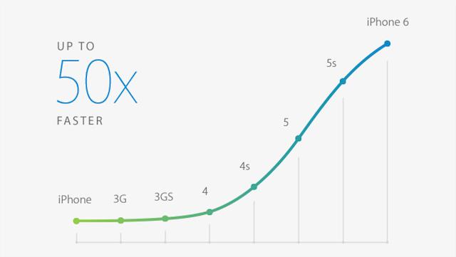 iPhone 6に搭載のA8チップは初代iPhoneに比べ50倍の速さ