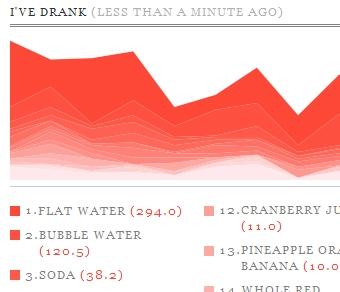 100105_drink_graph.jpg