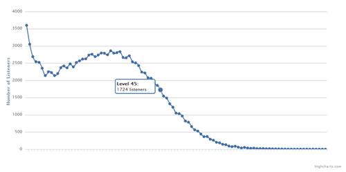 101107_lasfmlevel_graph.jpg