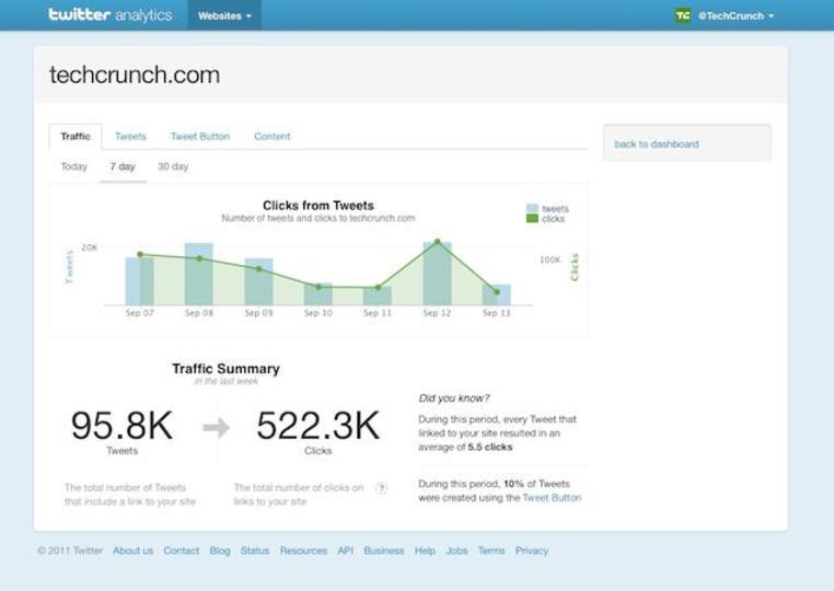 Twitterを介するほぼ全てのリンク付きツイート数が分析可能な「Twitter Web Analytics」