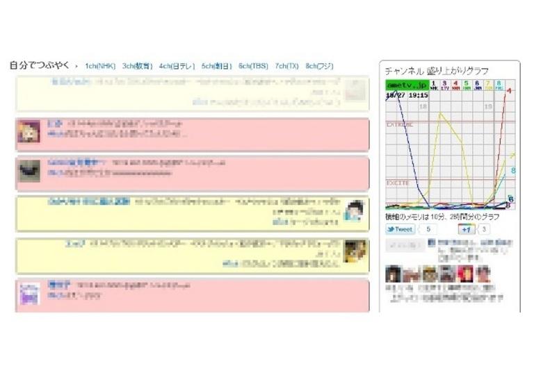 「Amebaなう」のつぶやきからテレビ視聴者数をグラフ化するウェブサービス