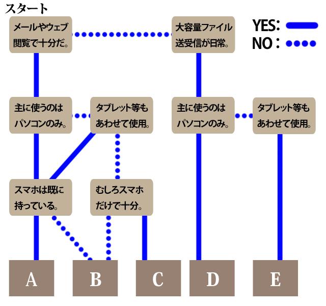 0611emobile_chart01.jpg