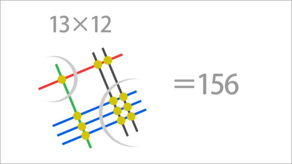 なぜこれが日本式!? 日本人が知らない線と点を使ったかけ算の方法