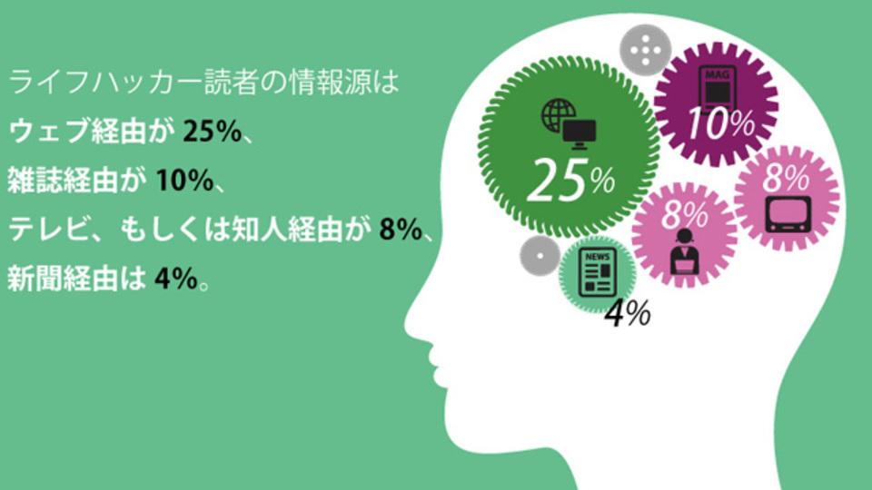 情報源はウェブ25%、雑誌10%、新聞4%〜ライフハッカー読者の頭の中
