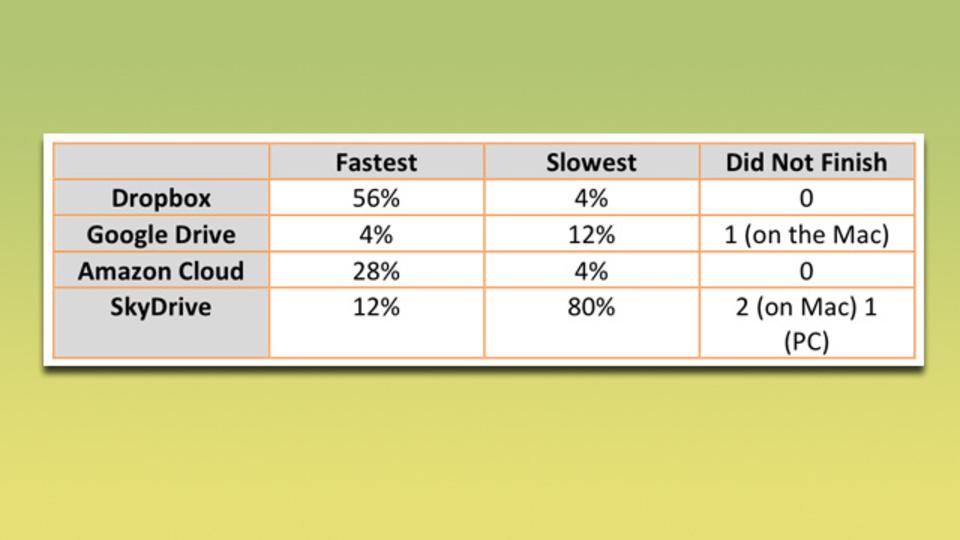 クラウドサービスをテスト比較。最も同期が早かったのはやっぱり...