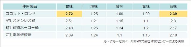 130605lecreuset_makanai_12.jpg
