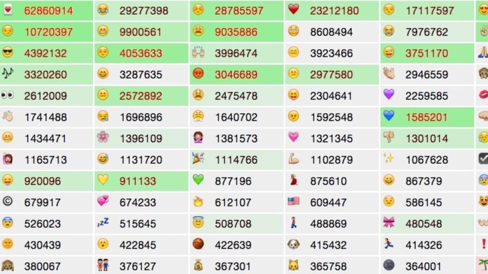絵文字の人気度リアルタイム調査! Twitterで使われている絵文字をカウントする「emojitracker」