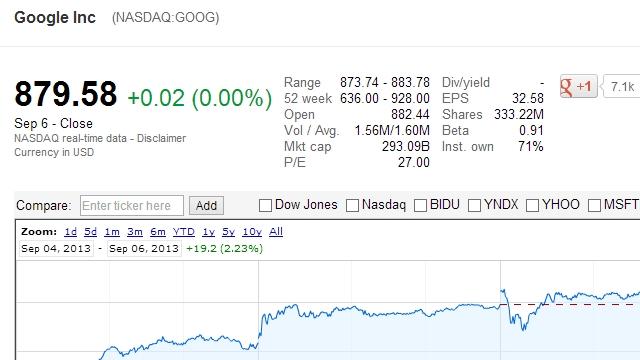 Google Financeで株価を追う