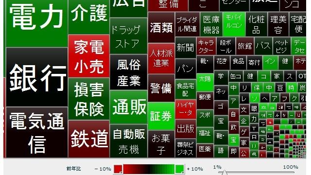 市場規模マップ2