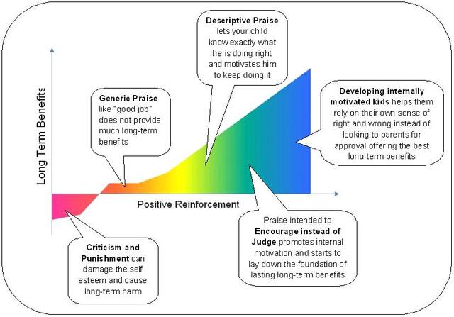 「正の強化」図解