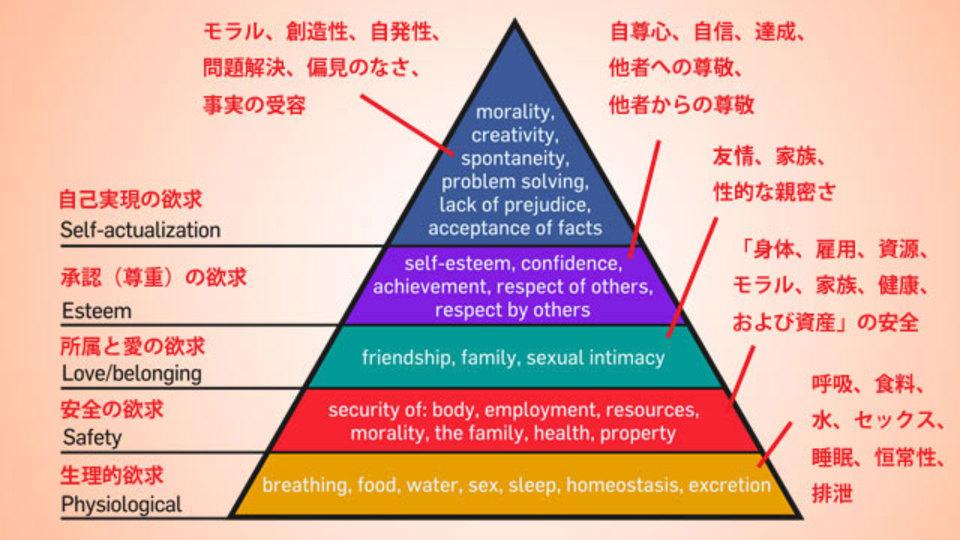 家計の優先順位を見直すために「マズローの欲求階層ピラミッド」を応用してみよう
